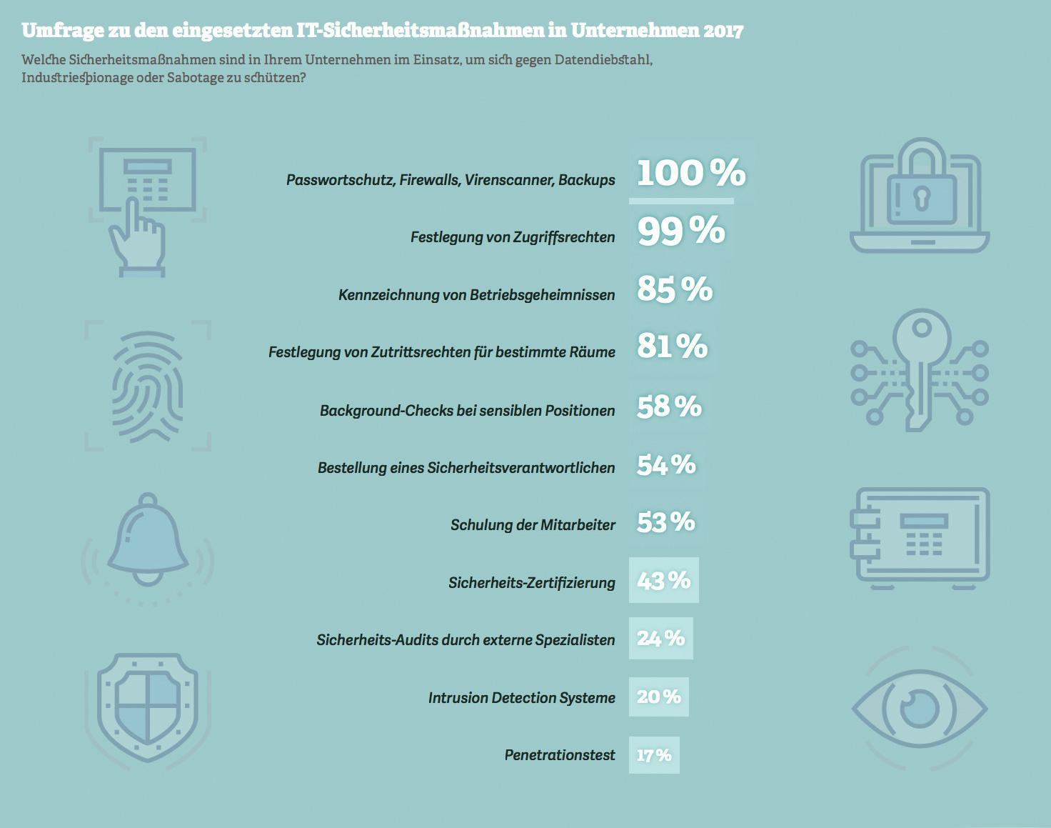 Grafik mit Umfrage zu eingesetzten IT-Sicherheitsmaßnahmen in Unternehmen 2017. Quelle: Bitkom, 2017
