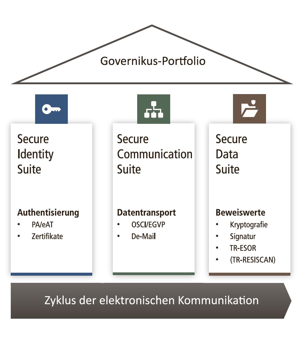 Grafik zum Zyklus der elektronischen Kommunikation