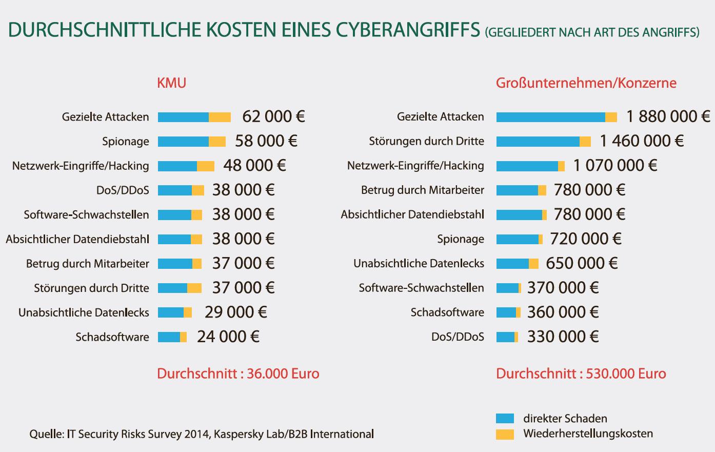 Grafik zu durchschnittlichen Kosten eines Cyberangriffs