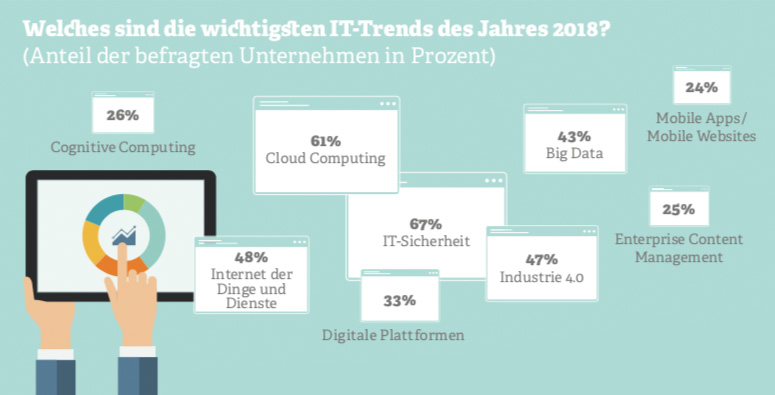 Grafik zu IT-Trends 2018. Quelle: Bitkom Berlin, 2018