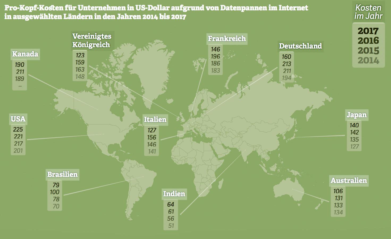 Grafik zu den weltweiten Kosten von Datenpannen. Quelle: Ponemon Institute; IBM, 2017
