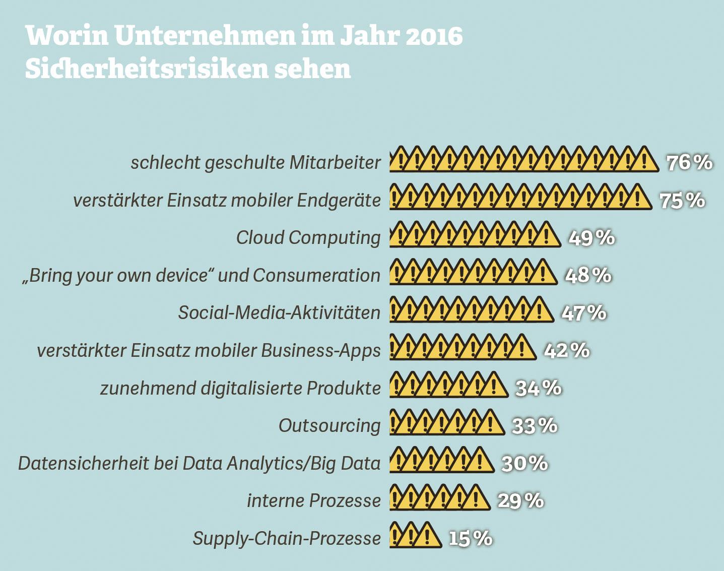 Grafik zu Industrie 4.0: Worin Unternehmen im Jahr 2016 Sicherheitsrisiken sehen