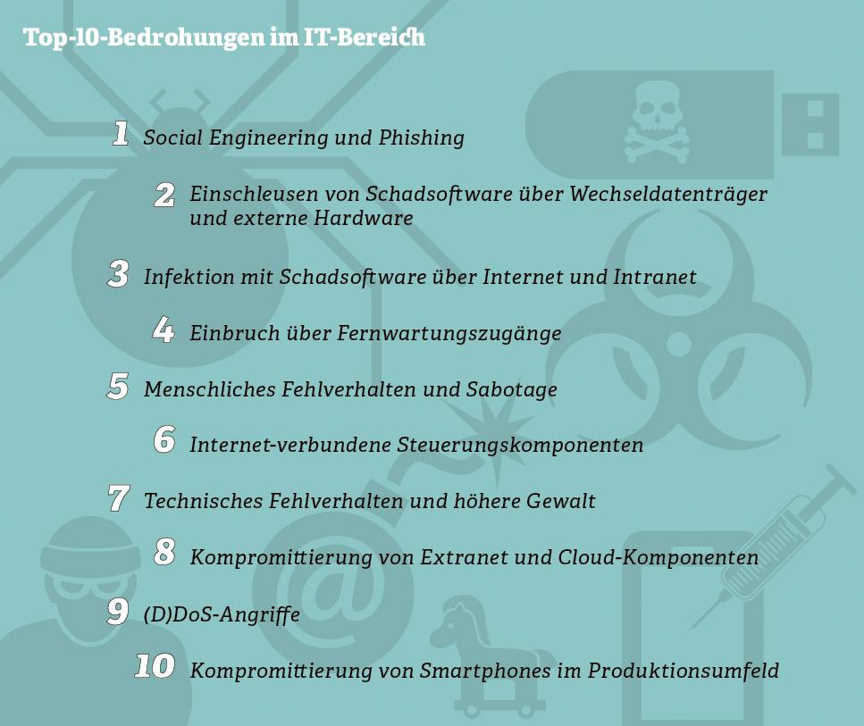 Grafik zu Top-10-Bedrohungen im IT-Bereich