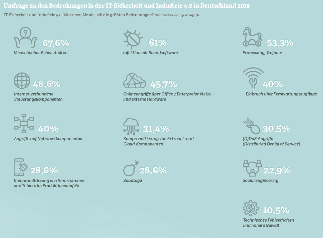 Grafik: Umfrage zu Bedrohungen in der IT-Sicherheit und Industrie 4.0 in Deutschland 2019