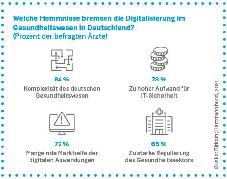 Grafik. Welche Hemmnisse bremsen die Digitalisierung im Gesundheitswesen in Deutschland?