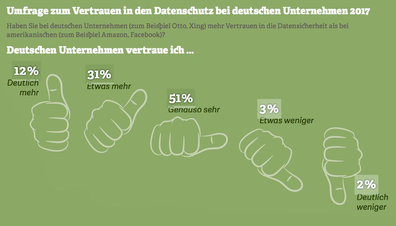 Grafik: Umfrage zum Vertrauen in den Datenschutz bei deutschen Unternehmen 2017. Quelle: Statista-Umfrage, 2017
