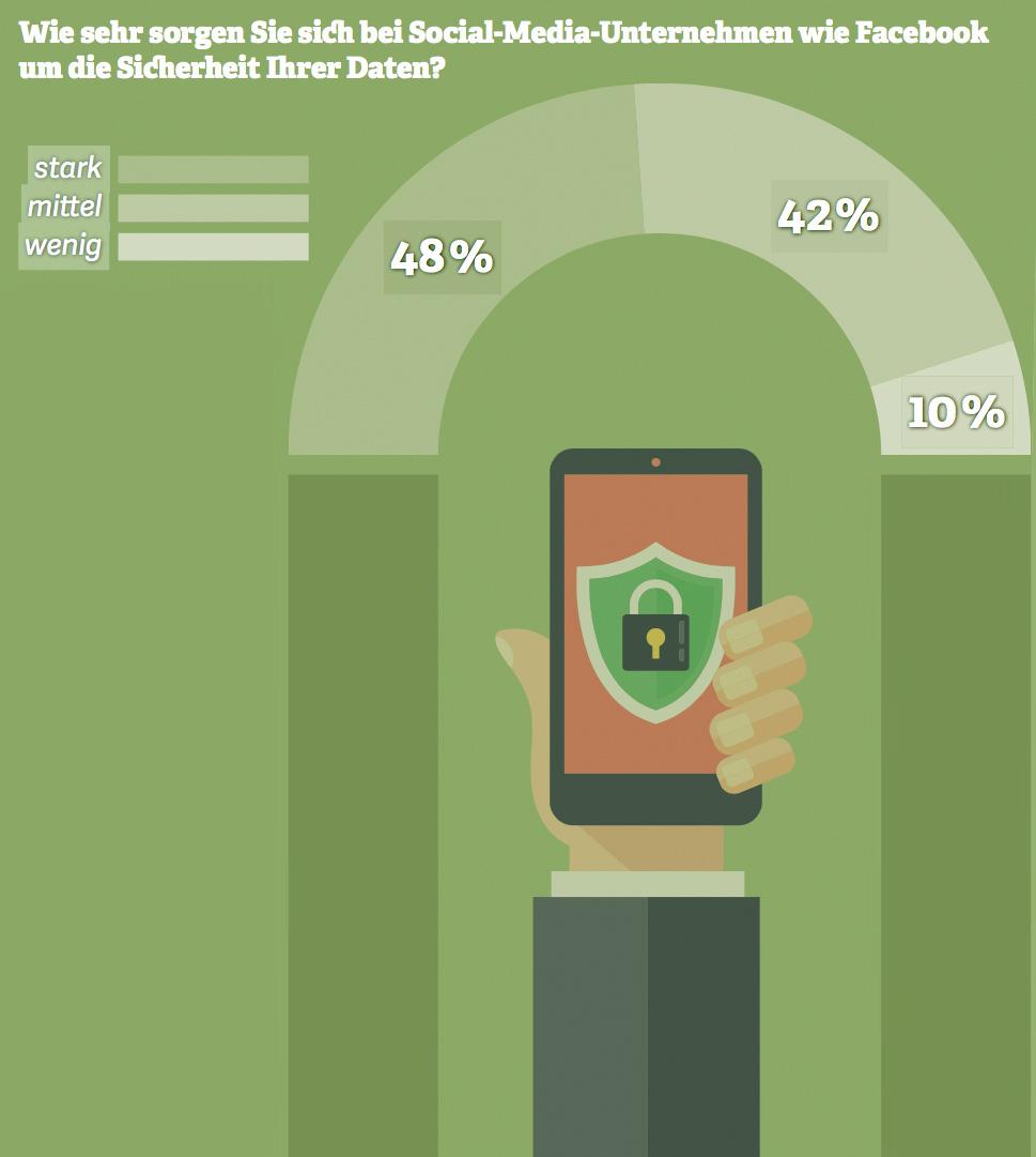 Grafik: Wie sehr sorgen Sie sich bei Social-Media-Unternehmen wie Facebook um die Sicherheit Ihrer Daten? Quelle: Statista-Umfrage, 2017