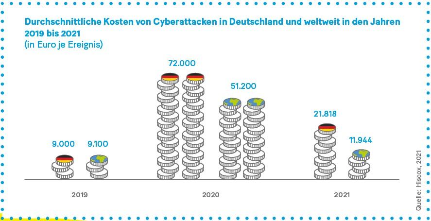 Grafik: Durchschnittliche Kosten von Cyberattacken in Deutschland und weltweit in den Jahren 2019 bis 2021 (in Euro je Ereignis)