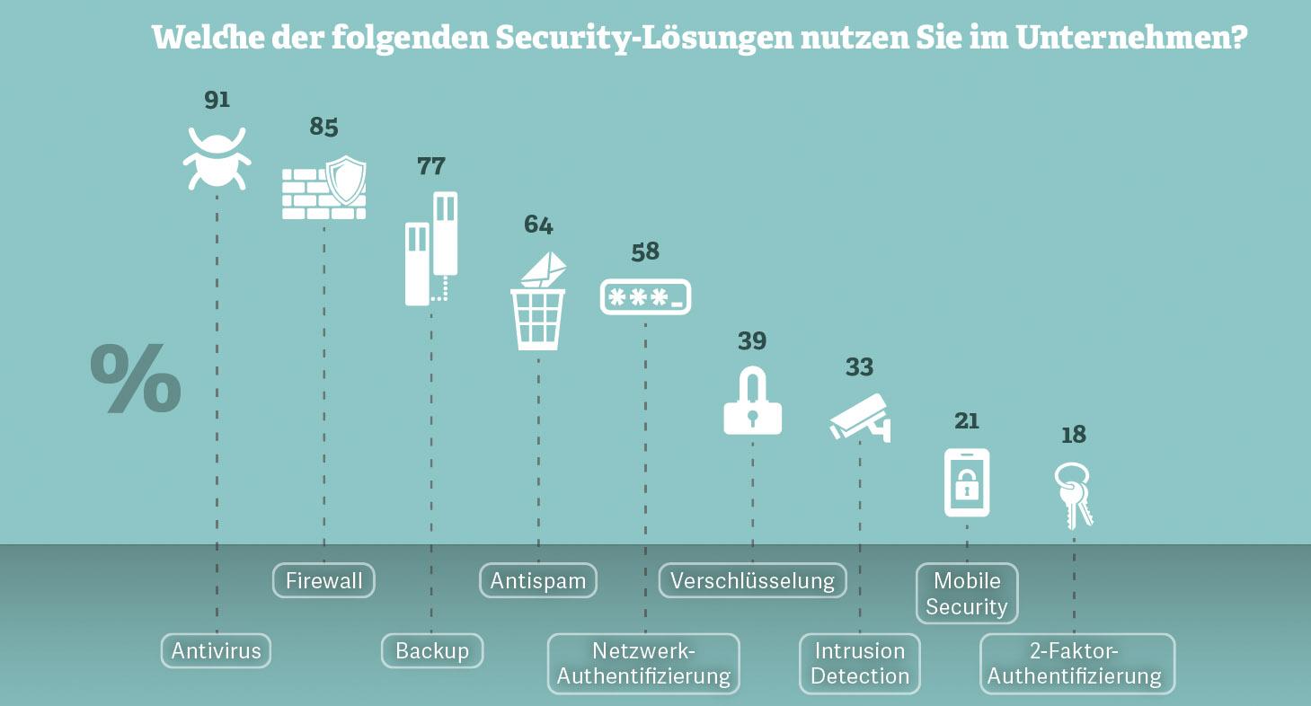 Welche der folgenden Security-Lösungen nutzen Sie im Unternehmen?