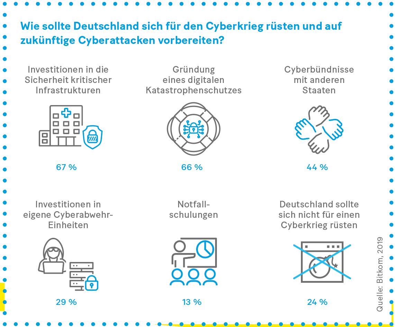 Grafik: Wie sollte Deutschland sich für den Cyberkrieg rüsten und auf zukünftige Cyberattacken vorbereiten?
