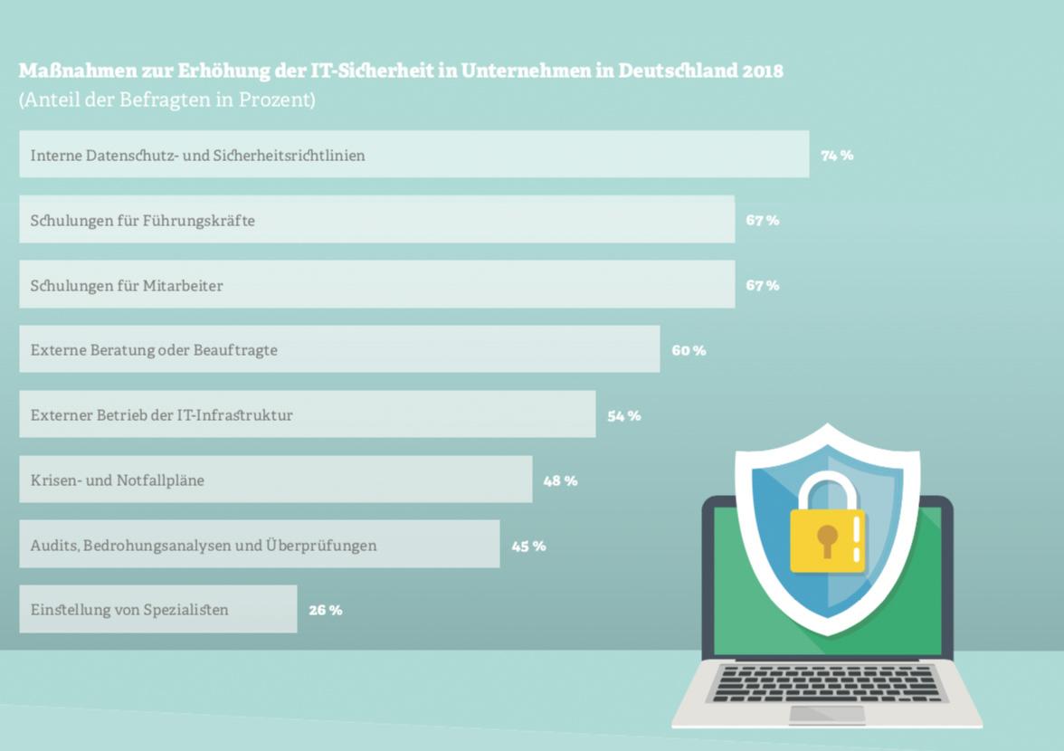 Grafik zu IT-Sicherheitsmaßnahmen
