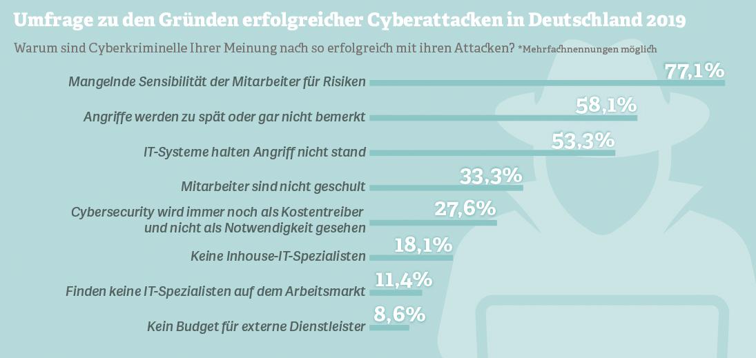 Grafik: Umfrage zu den Gründen erfolgreicher Cyberattacken in Deutschland 2019