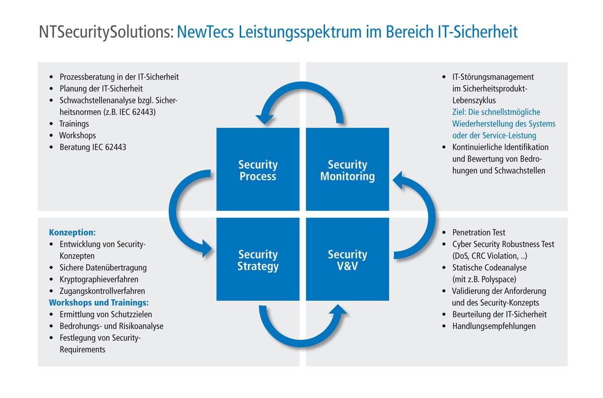 Grafik zum Leistungsspektrum der Firma NewTec im Bereich IT-Sicherheit