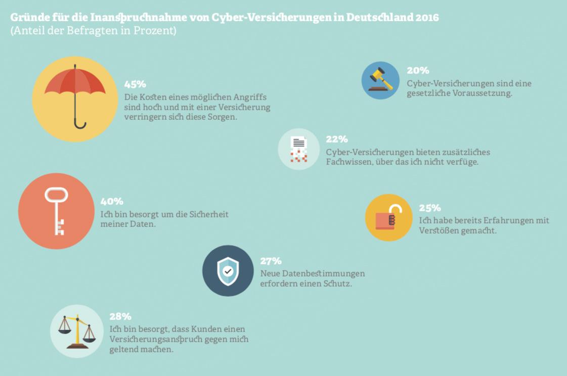 Grafik zu Cyber-Versicherungen. Quelle: Hiscox Forrester Research, 2016