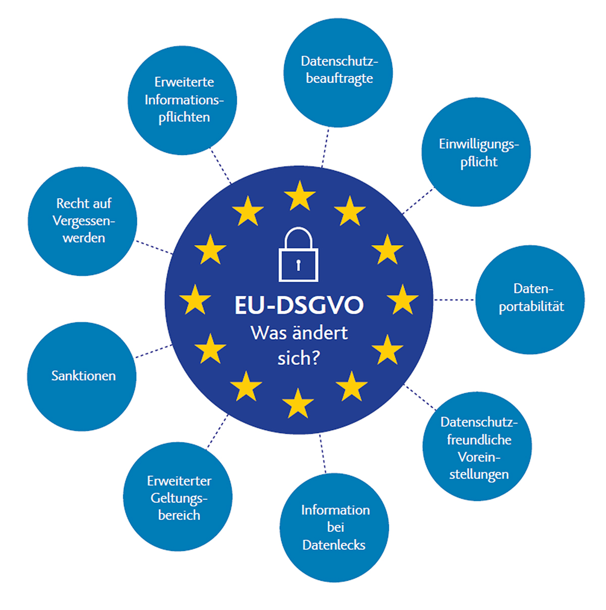 Grafik: Das ändert sich mit Inkrafttreten der EU-DSGVO