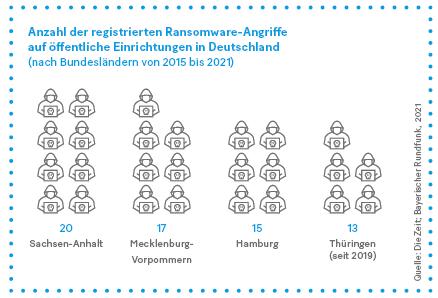 Grafik: Anzahl der registrierten Ransomware-Angriffe auf öffentliche Einrichtungen in Deutschland.