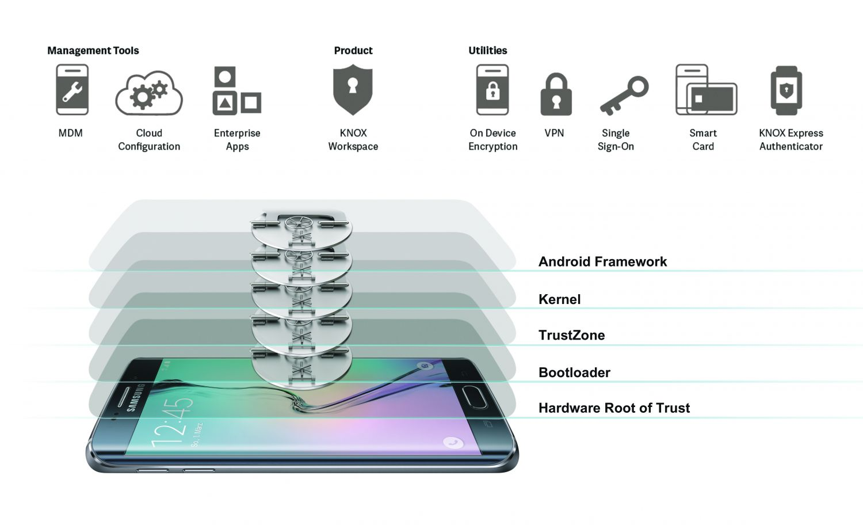 Samsung KNOX™ Workspace