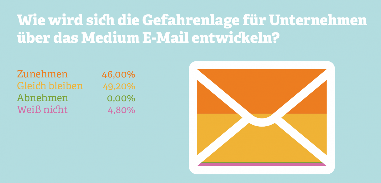 Grafik zur Gefahrenlage deutscher Unternehmen durch E-Mail
