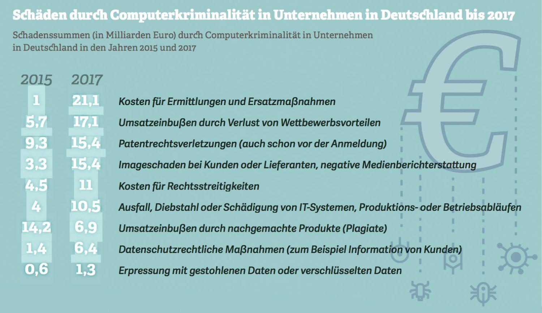 Schäden durch Computerkriminalität in Unternehmen in Deutschland bis 2017. Quelle: Bitkom, 2017